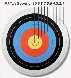 FITA score